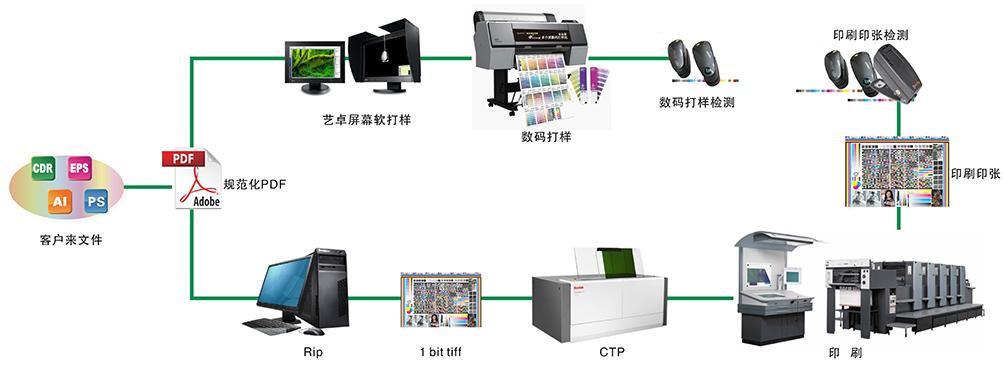 色彩管理流程图2.jpg