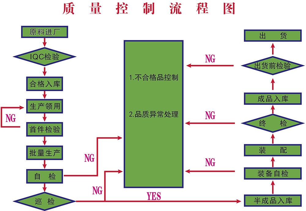 质量监控流程图2.jpg